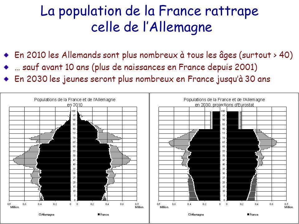 La population de la France rattrape celle de l'Allemagne