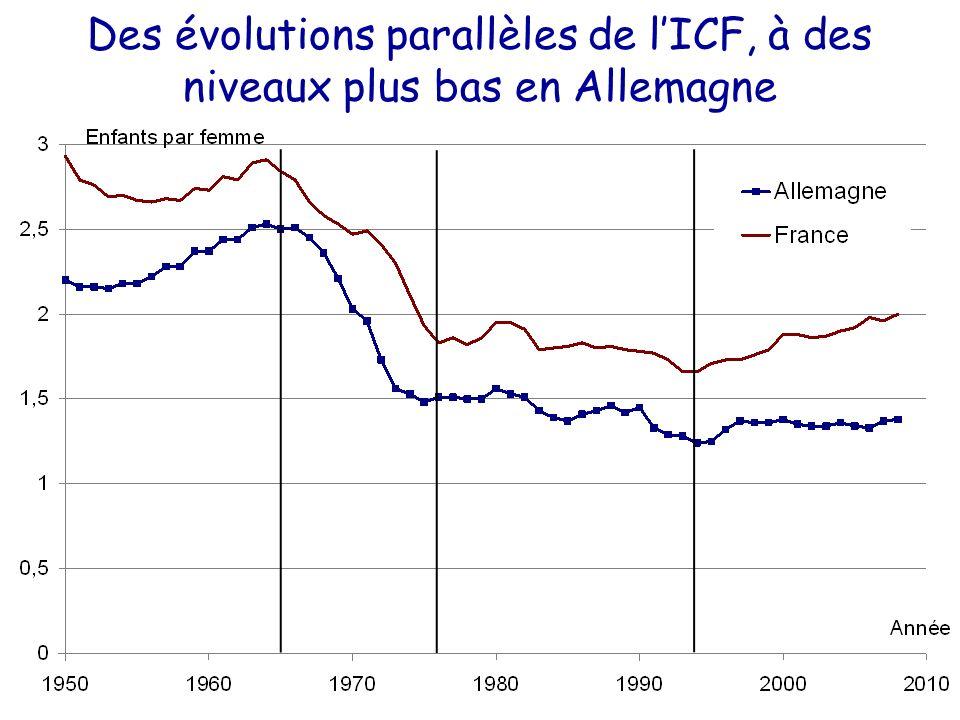 Des évolutions parallèles de l'ICF, à des niveaux plus bas en Allemagne