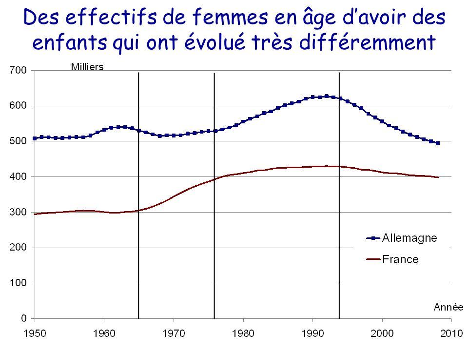 Des effectifs de femmes en âge d'avoir des enfants qui ont évolué très différemment