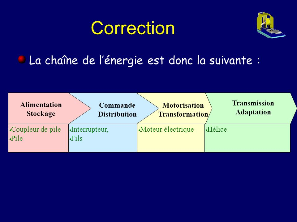 Correction La chaîne de l'énergie est donc la suivante : Alimentation