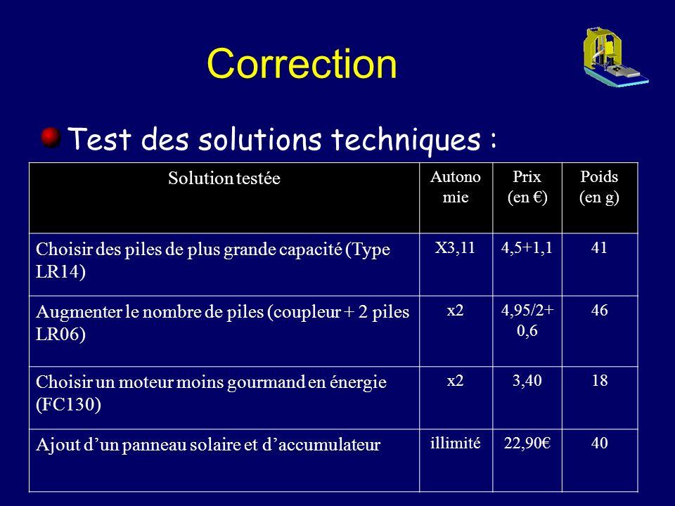 Correction Test des solutions techniques : Solution testée