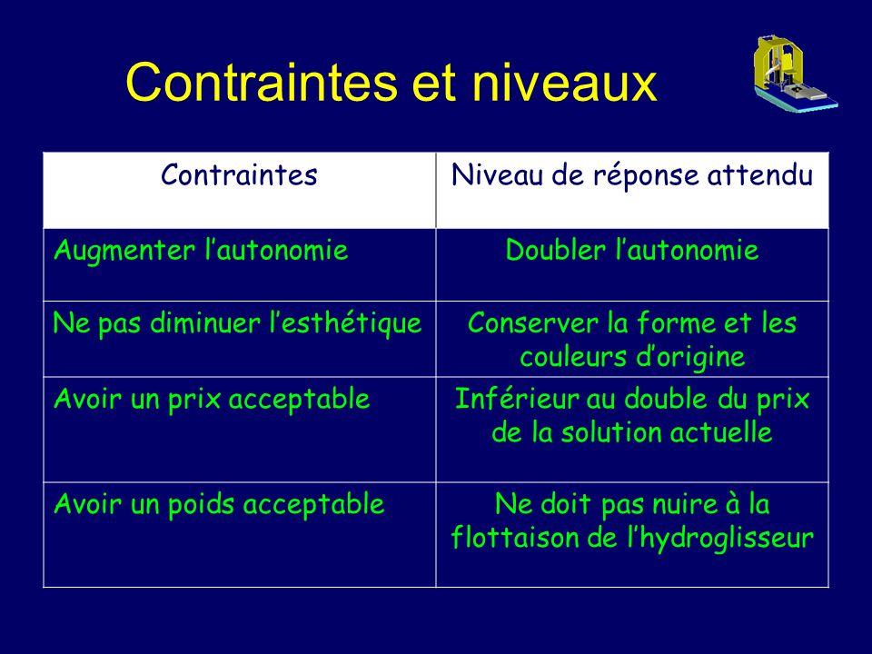 Contraintes et niveaux
