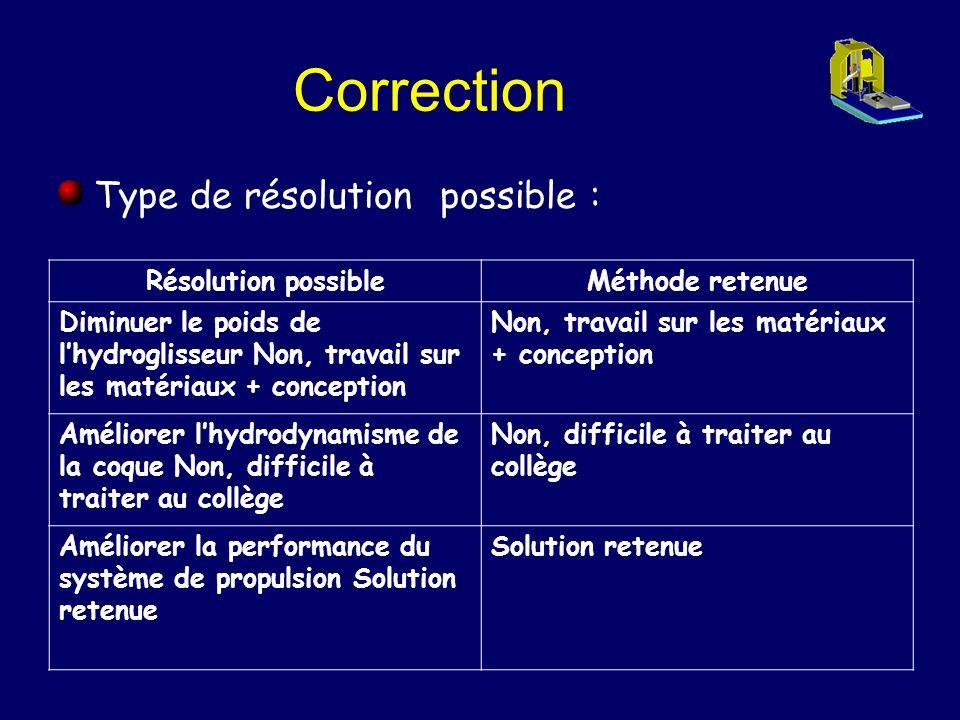 Correction Type de résolution possible : Résolution possible