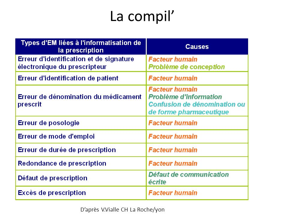 La compil' D'après V.Vialle CH La Roche/yon