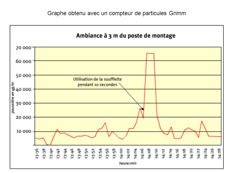 Graphe obtenu avec un compteur de particules Grimm