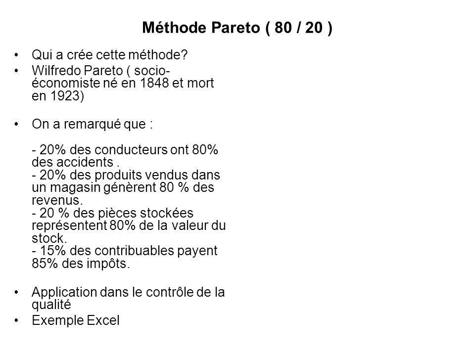 Méthode Pareto ( 80 / 20 ) Qui a crée cette méthode