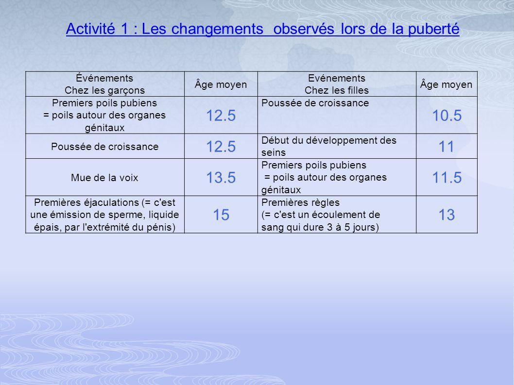 Activité 1 : Les changements observés lors de la puberté