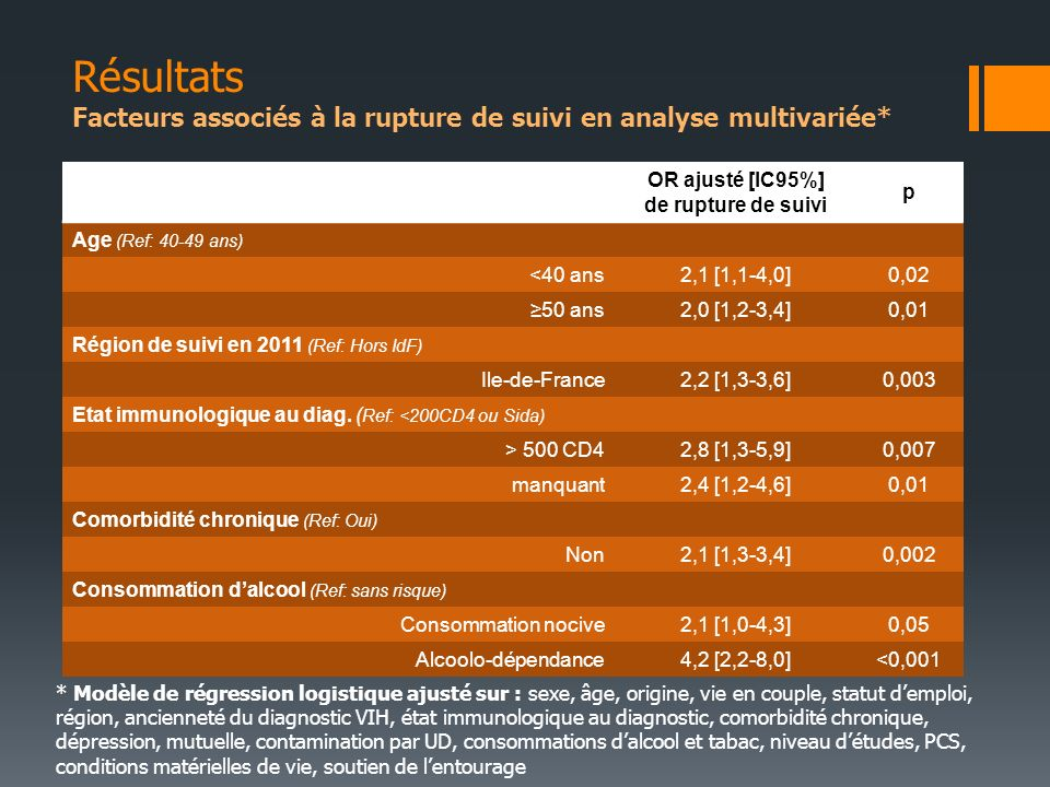 Résultats Facteurs associés à la rupture de suivi en analyse multivariée*