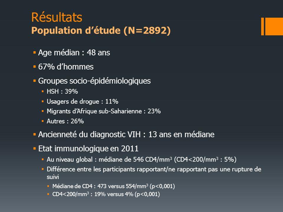 Résultats Population d'étude (N=2892)