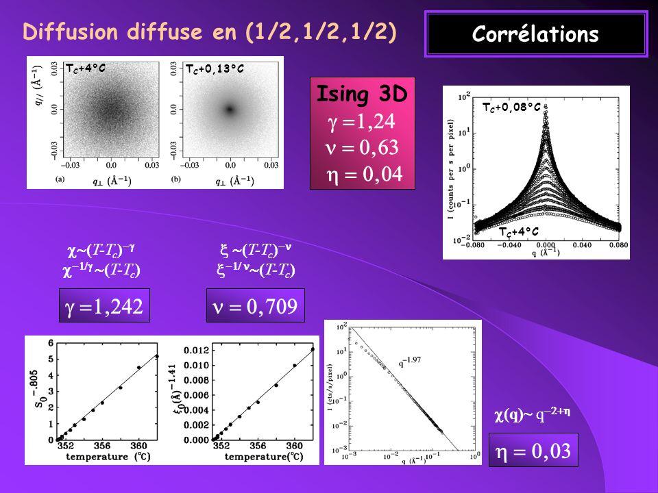 Diffusion diffuse en (1/2,1/2,1/2)