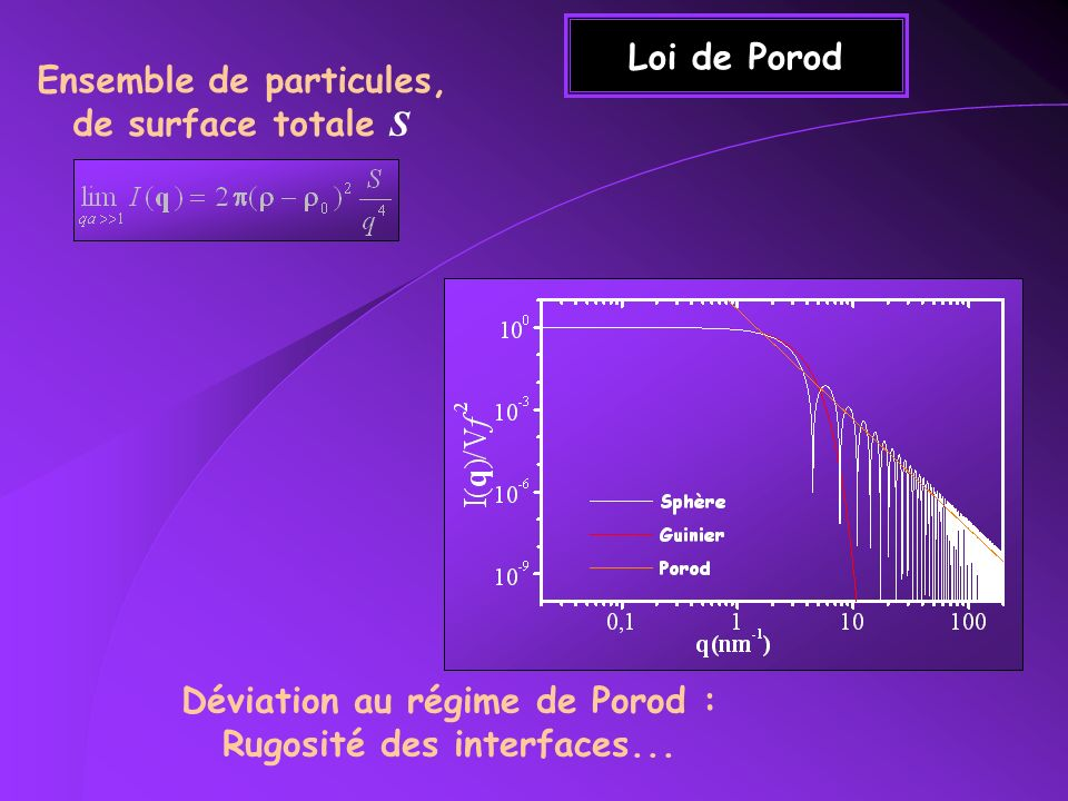 Ensemble de particules, de surface totale S