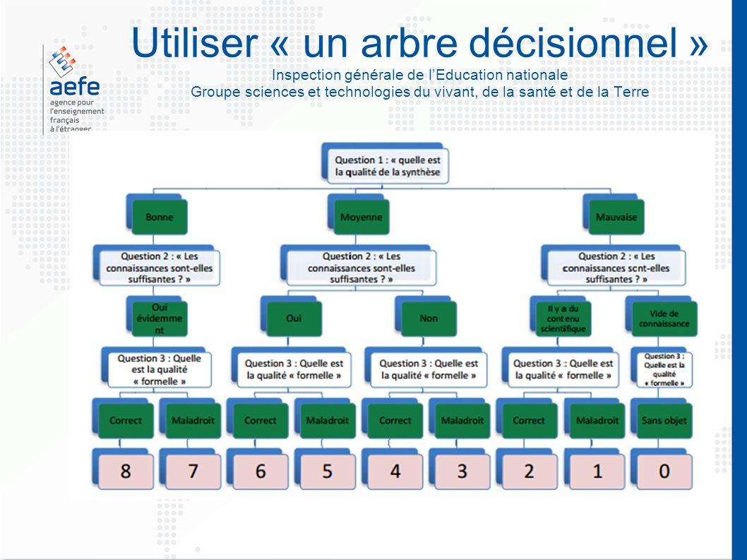 Utiliser « un arbre décisionnel » Inspection générale de l'Education nationale Groupe sciences et technologies du vivant, de la santé et de la Terre