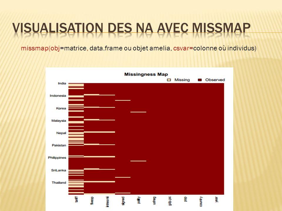 Visualisation des NA avec missmap