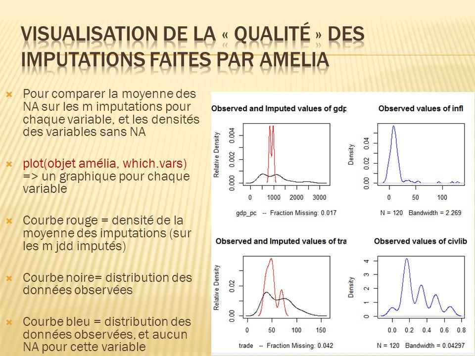 Visualisation de la « qualité » des imputations faites par amelia