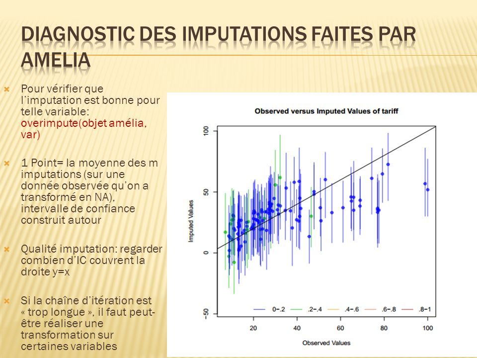Diagnostic des imputations faites par amelia