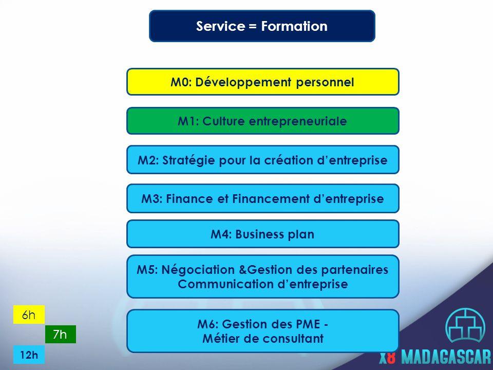 Service = Formation M0: Développement personnel