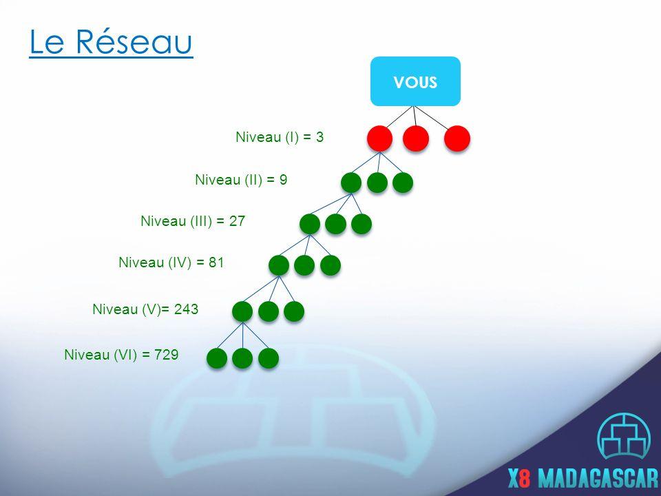 Le Réseau VOUS Niveau (I) = 3 Niveau (II) = 9 Niveau (III) = 27