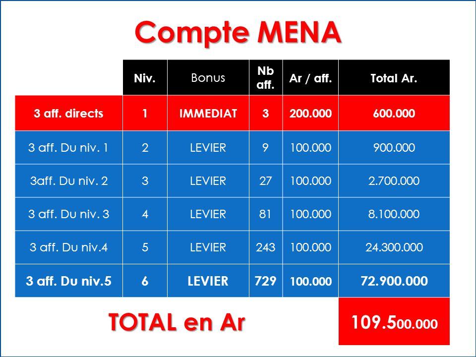 Compte MENA TOTAL en Ar 109.500.000 3 aff. Du niv.5 6 729 72.900.000