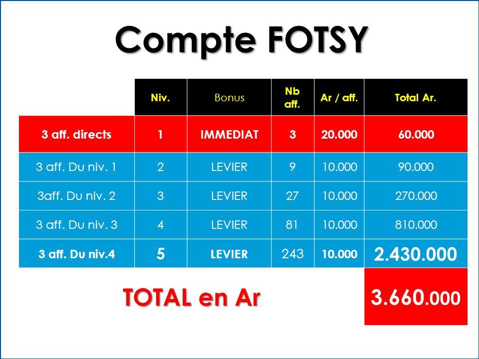 Compte FOTSY TOTAL en Ar 3.660.000 2.430.000 5 243 3 aff. directs 1