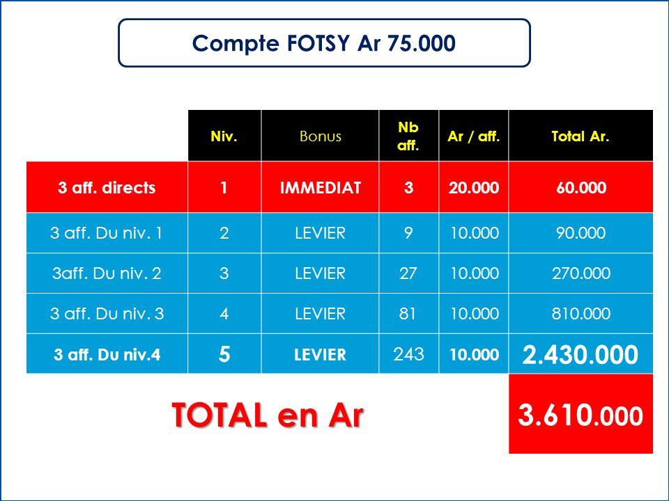 TOTAL en Ar 3.610.000 2.430.000 Compte FOTSY Ar 75.000 5 243