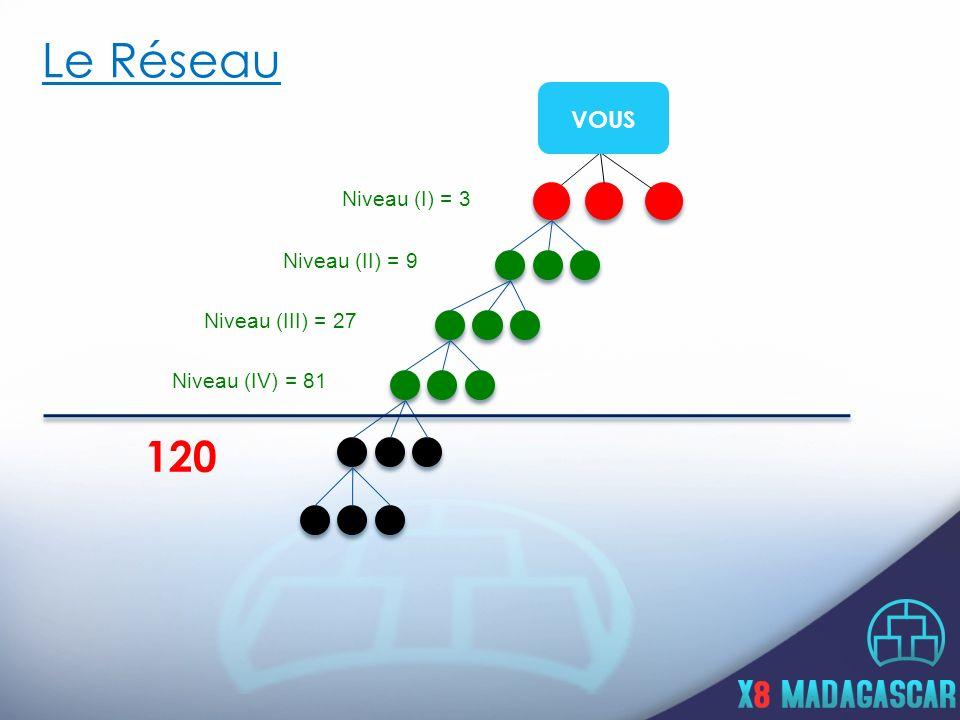 Le Réseau 120 VOUS Niveau (I) = 3 Niveau (II) = 9 Niveau (III) = 27
