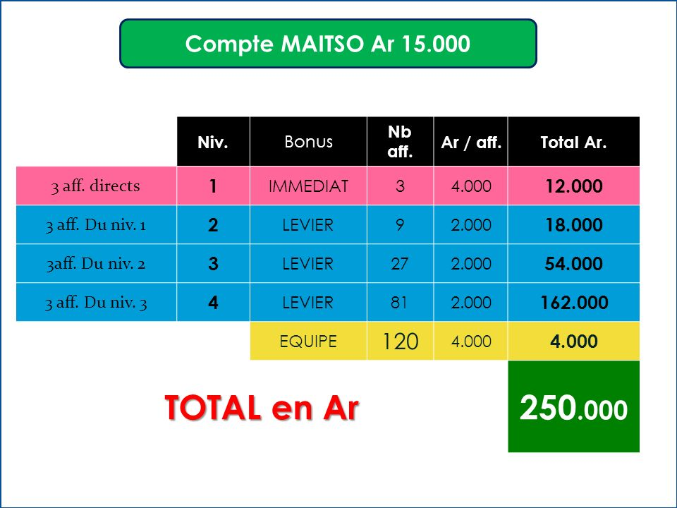 TOTAL en Ar 250.000 Compte MAITSO Ar 15.000 120 1 12.000 2 18.000