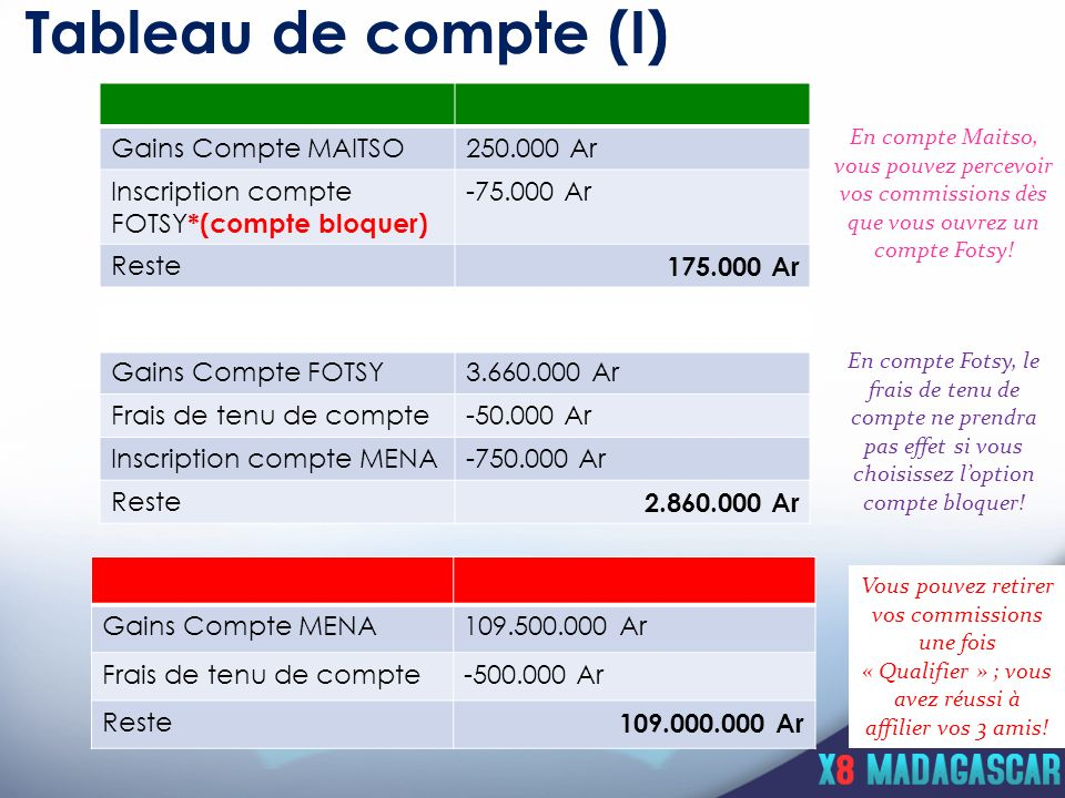 Tableau de compte (I) Gains Compte MAITSO 250.000 Ar