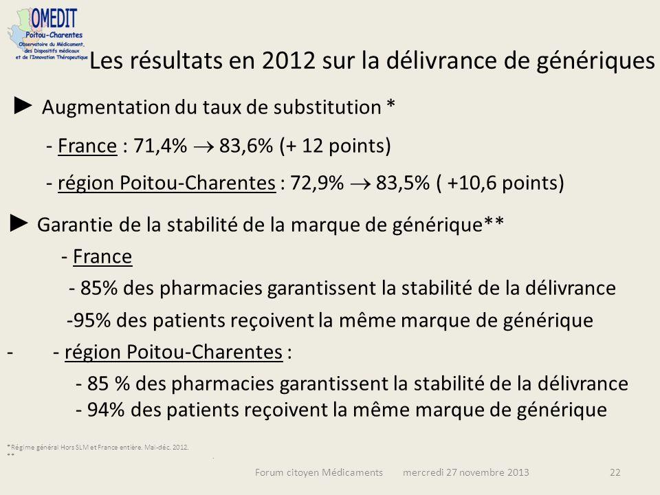 Les résultats en 2012 sur la délivrance de génériques