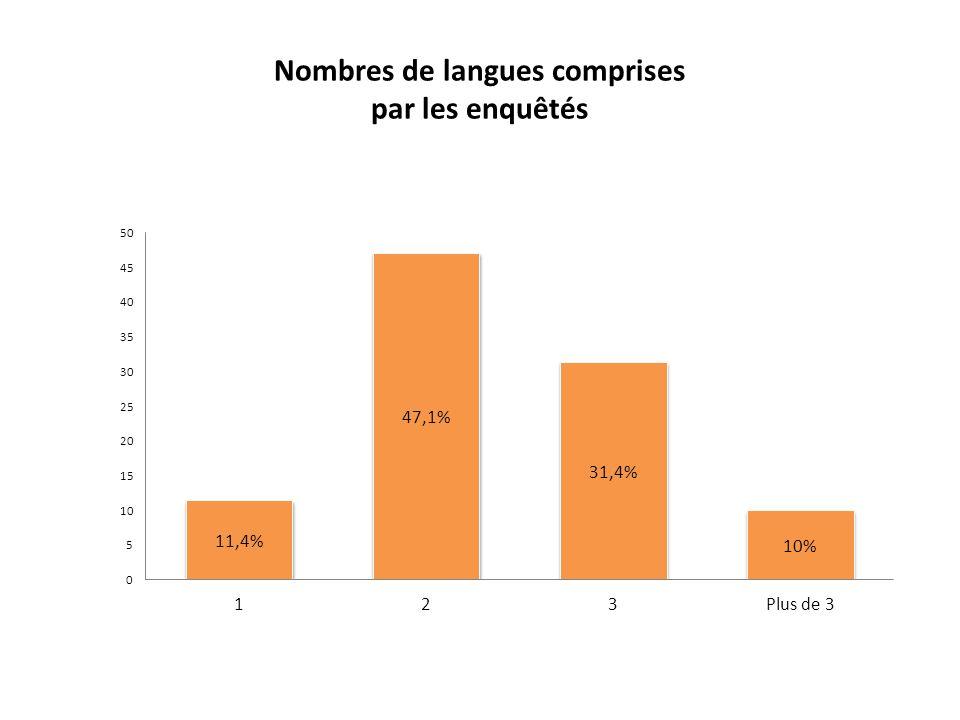 Nombres de langues comprises par les enquêtés
