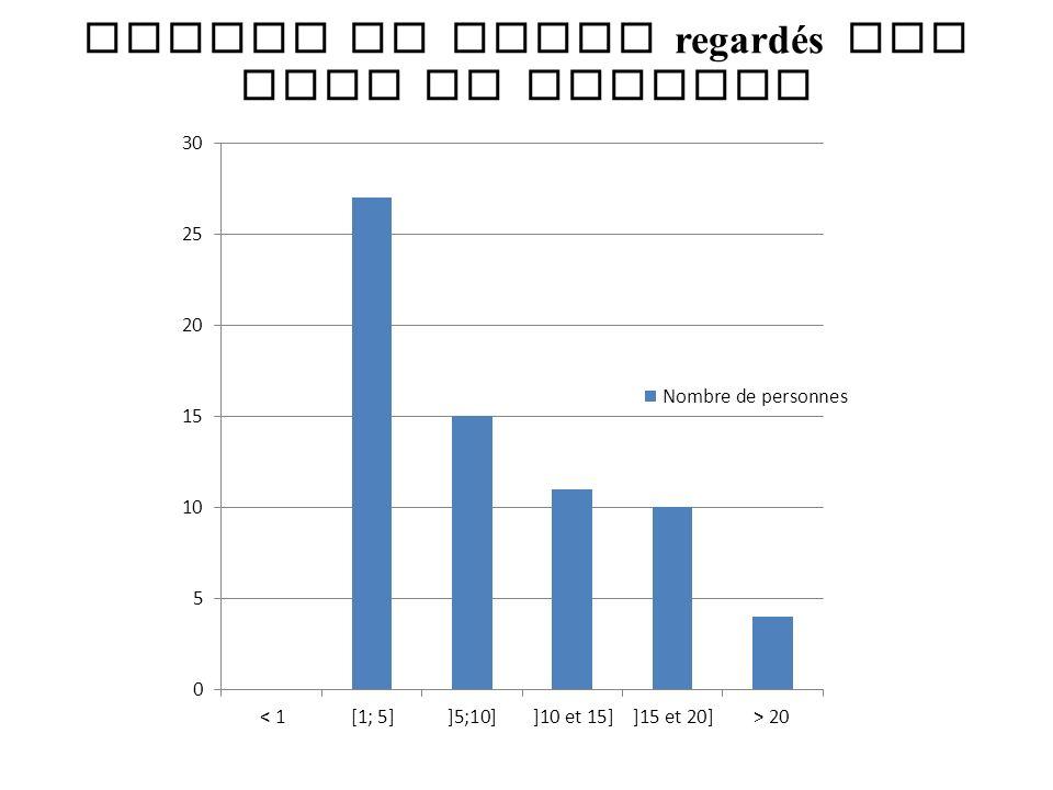 Nombre de films regardés par mois en moyenne