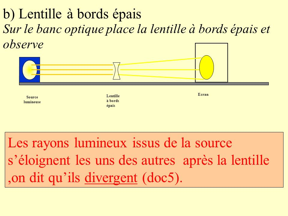 b) Lentille à bords épais