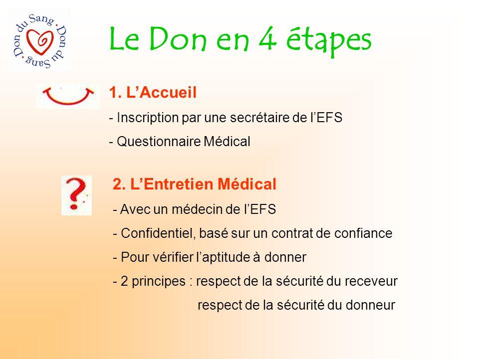 Le Don en 4 étapes 1. L'Accueil 2. L'Entretien Médical
