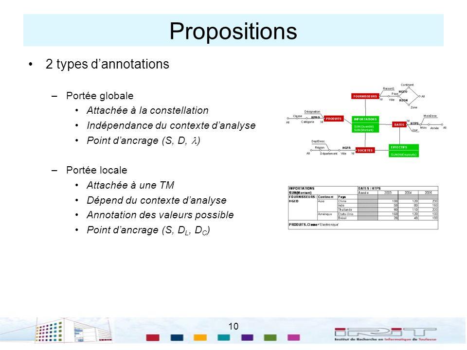 Propositions 2 types d'annotations Portée globale