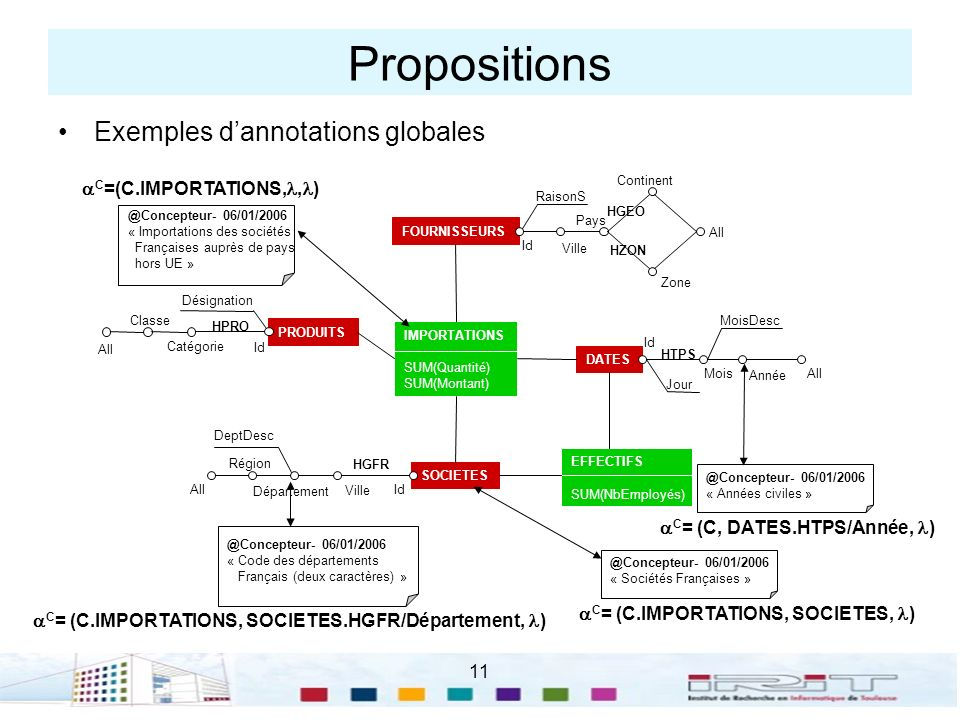 Propositions Exemples d'annotations globales C=(C.IMPORTATIONS,,)