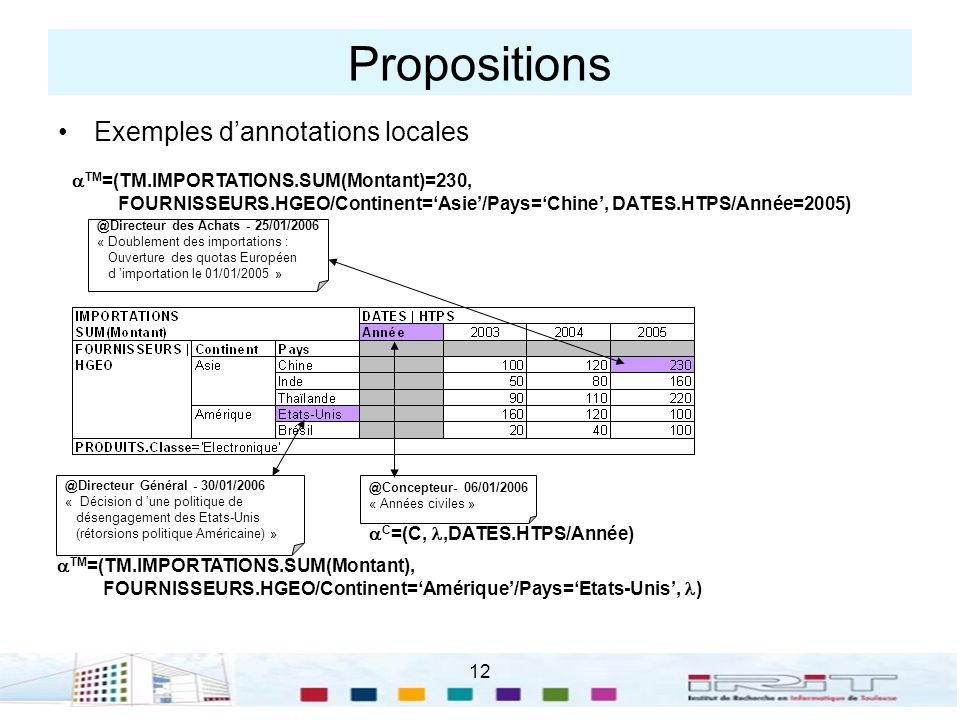 Propositions Exemples d'annotations locales