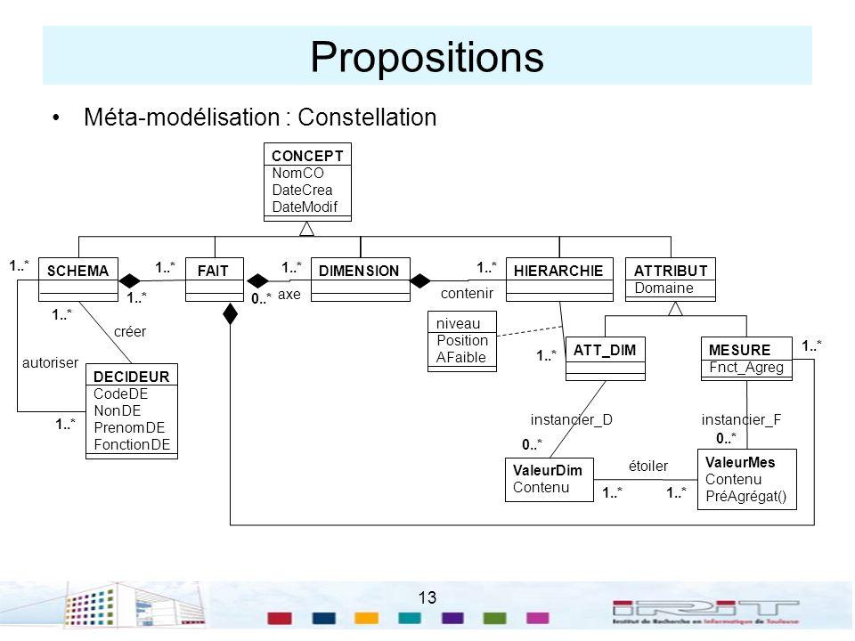Propositions Méta-modélisation : Constellation 13 CONCEPT NomCO