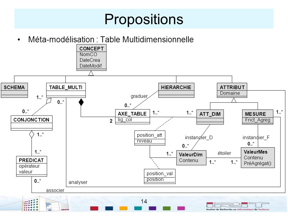 Propositions Méta-modélisation : Table Multidimensionnelle 14 CONCEPT