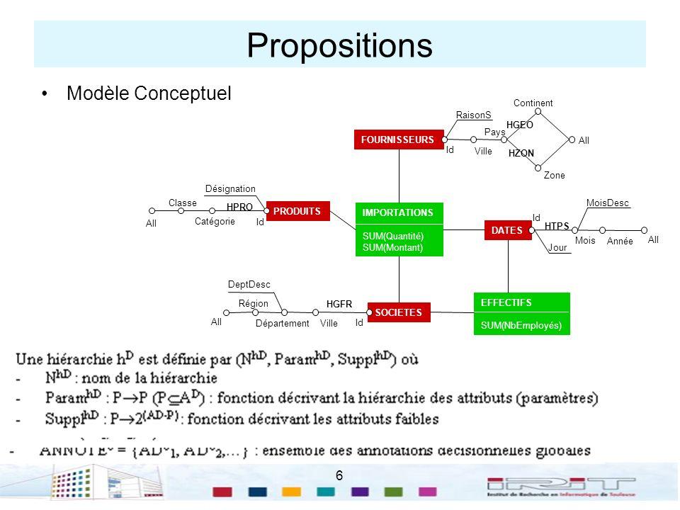 Propositions Modèle Conceptuel 6 IMPORTATIONS SUM(Quantité)
