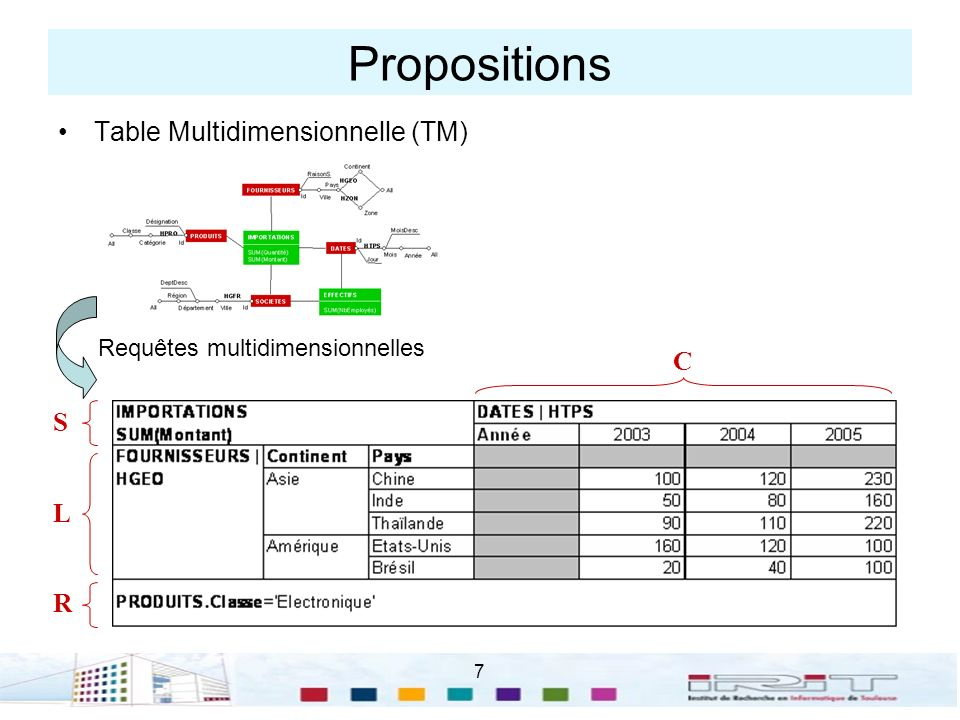 Propositions Table Multidimensionnelle (TM) C S L R