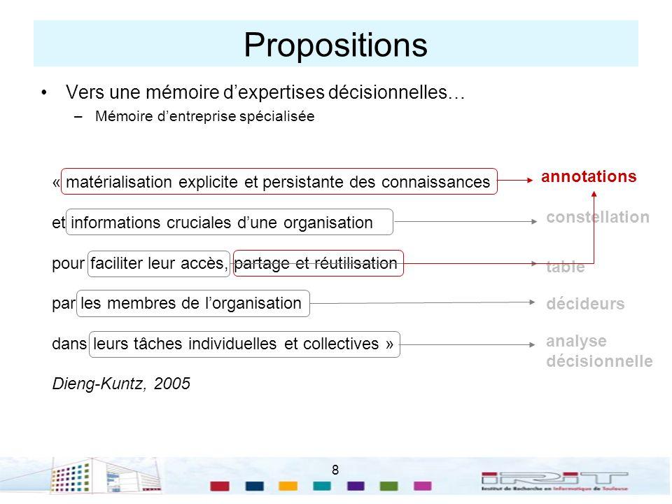 Propositions Vers une mémoire d'expertises décisionnelles… annotations