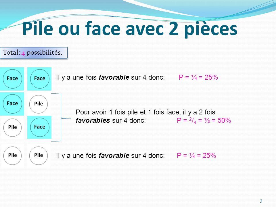 Pile ou face avec 2 pièces