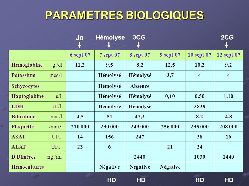 PARAMETRES BIOLOGIQUES