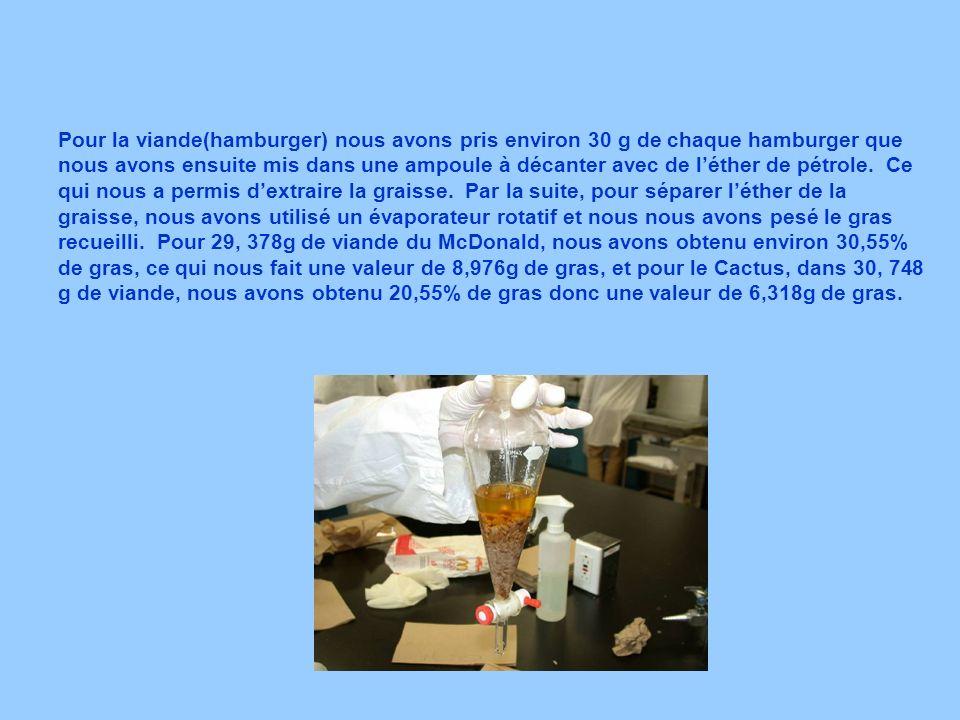 Pour la viande(hamburger) nous avons pris environ 30 g de chaque hamburger que nous avons ensuite mis dans une ampoule à décanter avec de l'éther de pétrole.