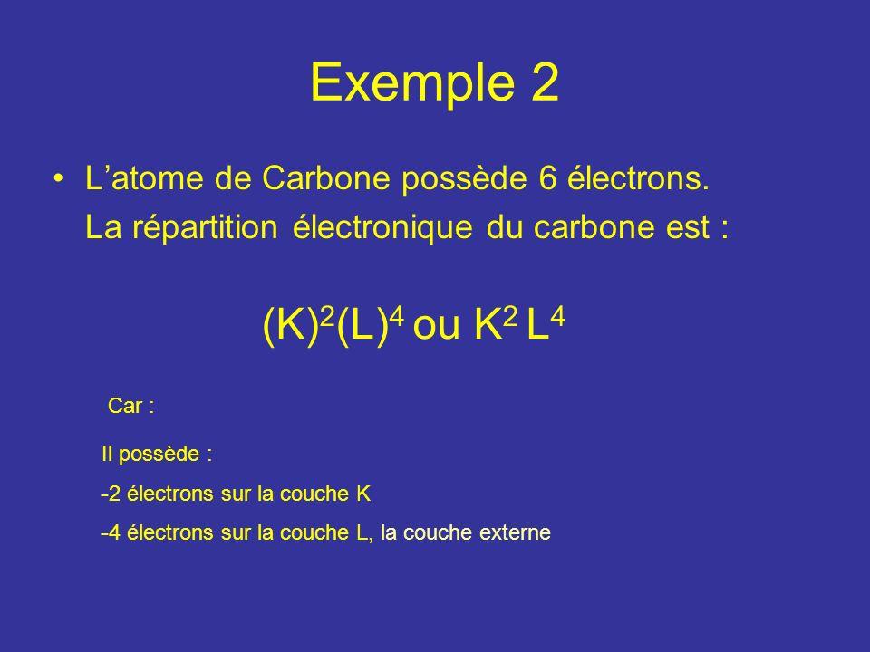Exemple 2 (K)2(L)4 ou K2 L4 L'atome de Carbone possède 6 électrons.
