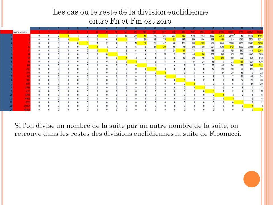 Les cas ou le reste de la division euclidienne