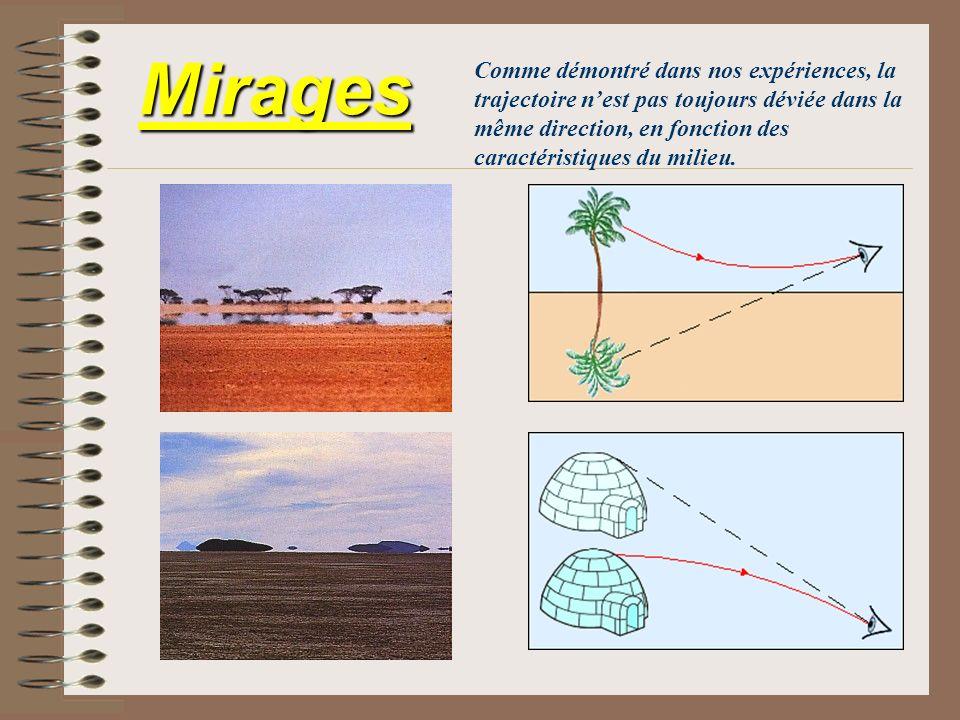 Comme démontré dans nos expériences, la trajectoire n'est pas toujours déviée dans la même direction, en fonction des caractéristiques du milieu.