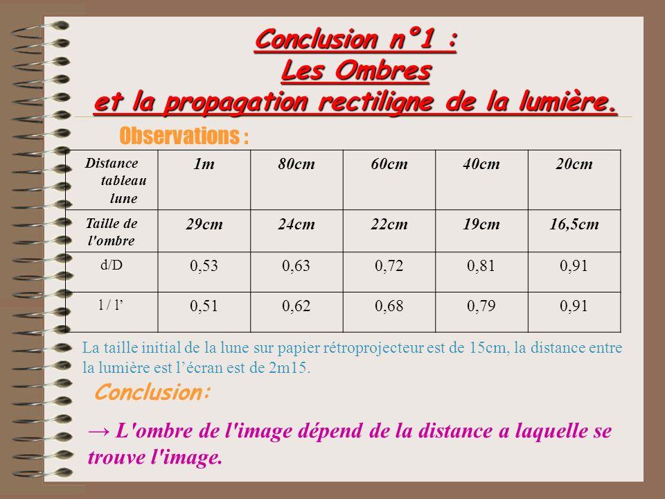 Conclusion n°1 : Les Ombres et la propagation rectiligne de la lumière.