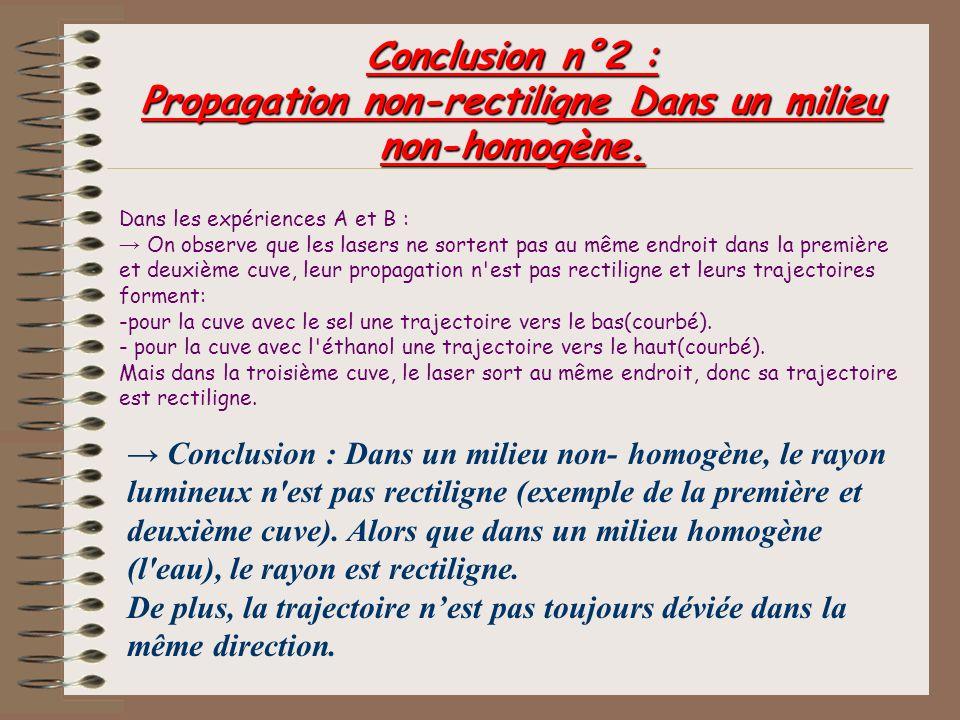 Conclusion n°2 : Propagation non-rectiligne Dans un milieu non-homogène.