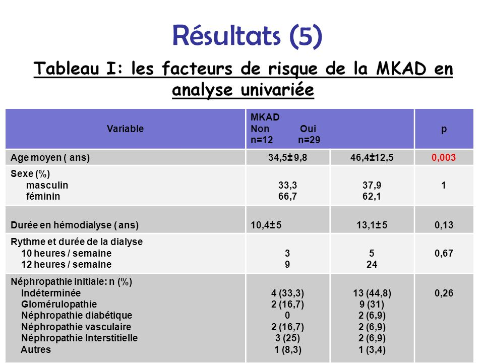 Résultats (5) Variable MKAD Non Oui n=12 n=29 p Age moyen ( ans)