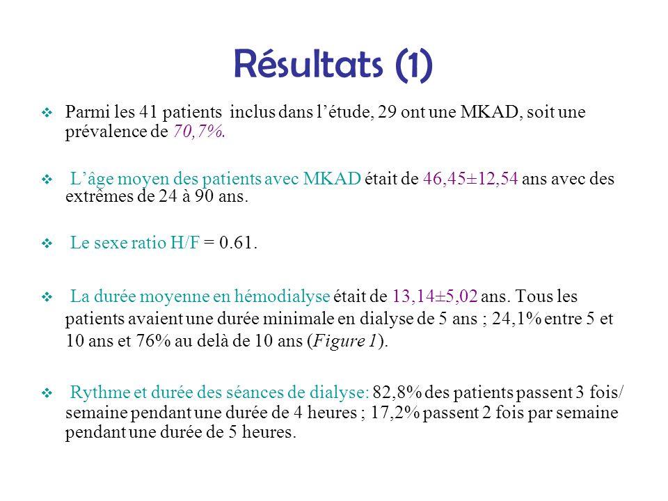 Résultats (1) Parmi les 41 patients inclus dans l'étude, 29 ont une MKAD, soit une prévalence de 70,7%.